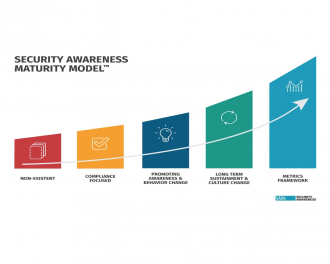 SANS security awareness maturity
